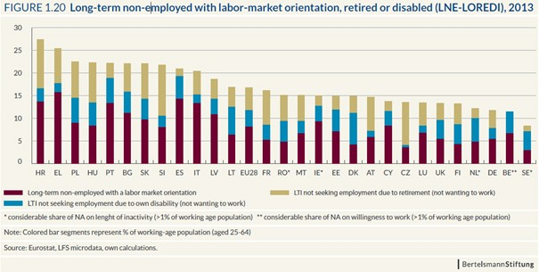 Grafik: Long-term non-employed