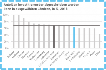Quelle: Asen und Bunn (2019): Capital Cost Recovery across the OECD, Tax Foundation.