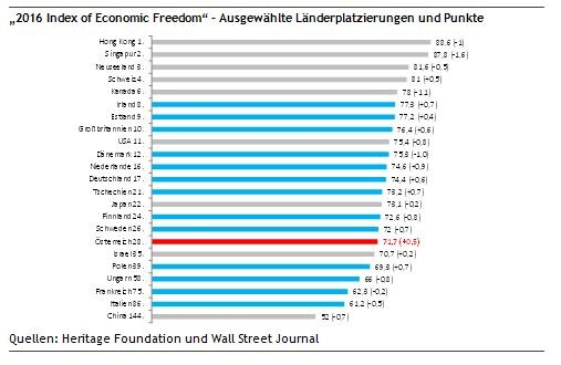 Länderplatzierungen 2016 im Index of Economic Freedom