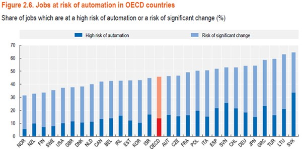 OECD Employment Outlook 2019