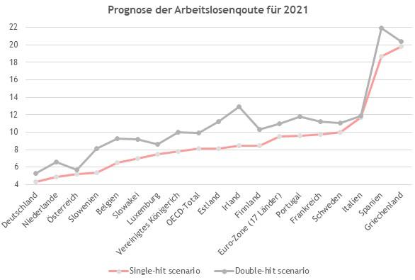 Arbeitslosenquote Deutschland 2021