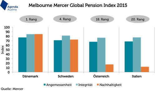 Melbourne Mercer Global Pension Index 2015